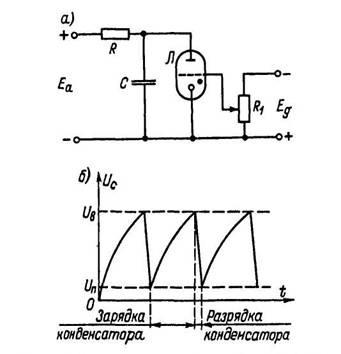 генератора пилообразного