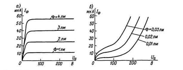 и ионного (б) фотоэлемента