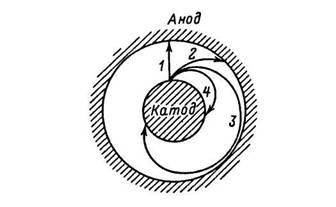 Влияние магнитного поля на движение электронов в магнетроне