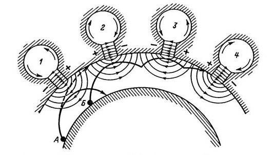 электрона в магнетроне при