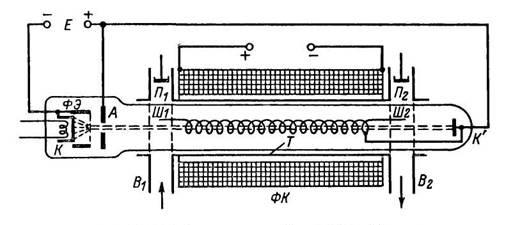 Принцип устройства ЛБВ О-типа