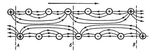 Электрическое поле бегущей волны внутри спирали