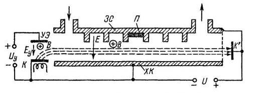 Принцип устройства плоской ЛБВ М-типа