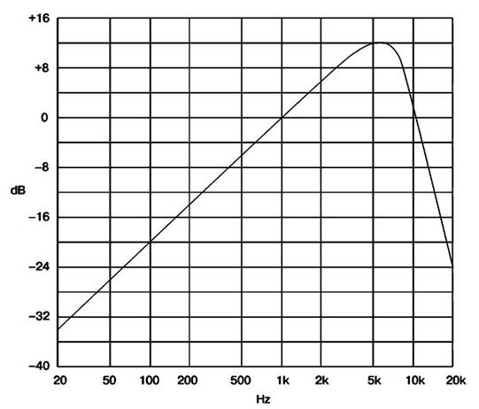 Частотная характеристика взвешивающего фильтра CCIR468-2