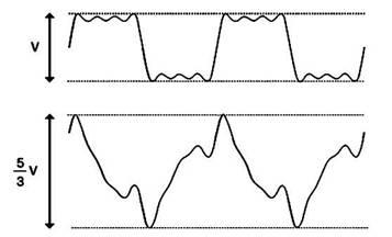 Влияние фазы на форму сигнала
