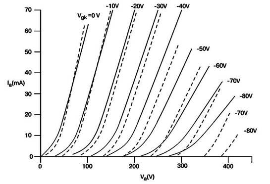 Статические характеристики ламп с различной степенью нелинейности в   области малых анодных токов