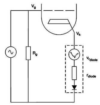 Внутренне сопротивление нелинейного диода добавляет искажения   последовательно с источником