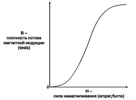 Кривая намагничивания:
