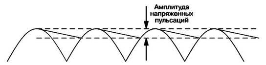Напряжение пульсаций, возникающее на накопительном конденсаторе   в течение его цикла заряда-разряда